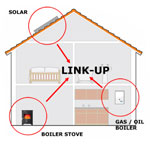 Linkup linked heating systems centraliser and systemzone