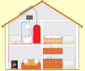 house heating system with an accumulator tank linked to a boilers stove and solar thermal panels