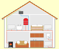 simple installation of a boiler stove to an existing central heating and hot water system