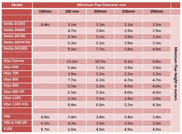 Table showing the minimum flue diameter related to chimney height