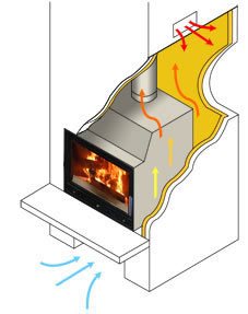 inset stove chamber ventilation