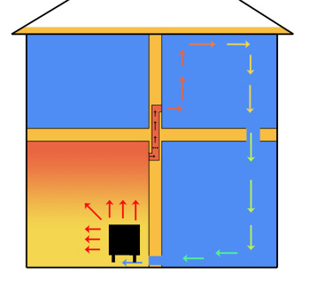 Moving heat from a stove around your house with a fan and air duct