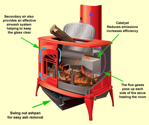 Vermont stove schematic showing the catalyst, ashpan and secondary air.